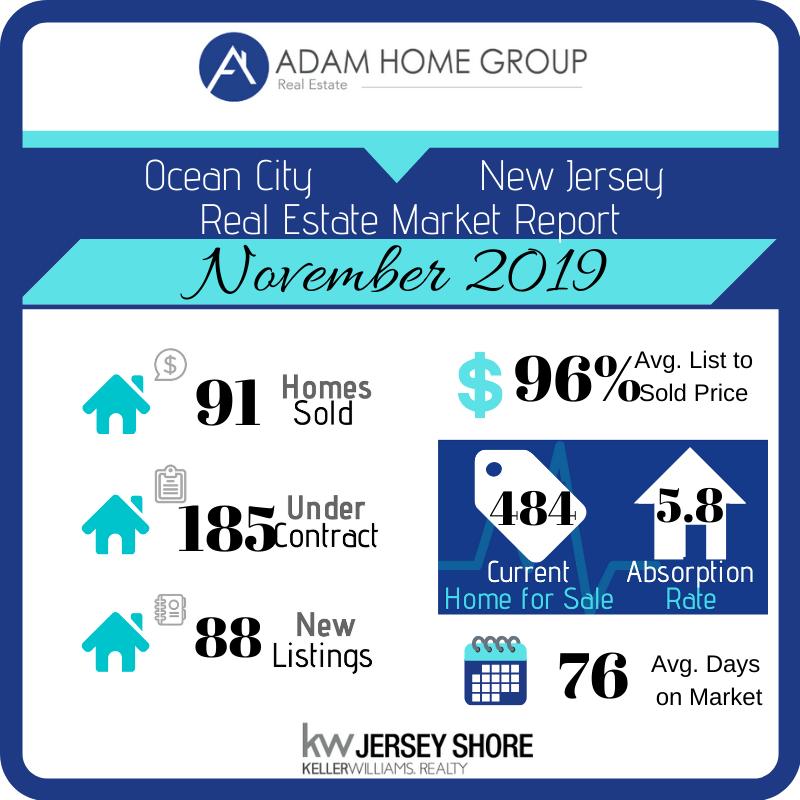 Ocean City Nj Decmeber 2019 Monthly Market Update